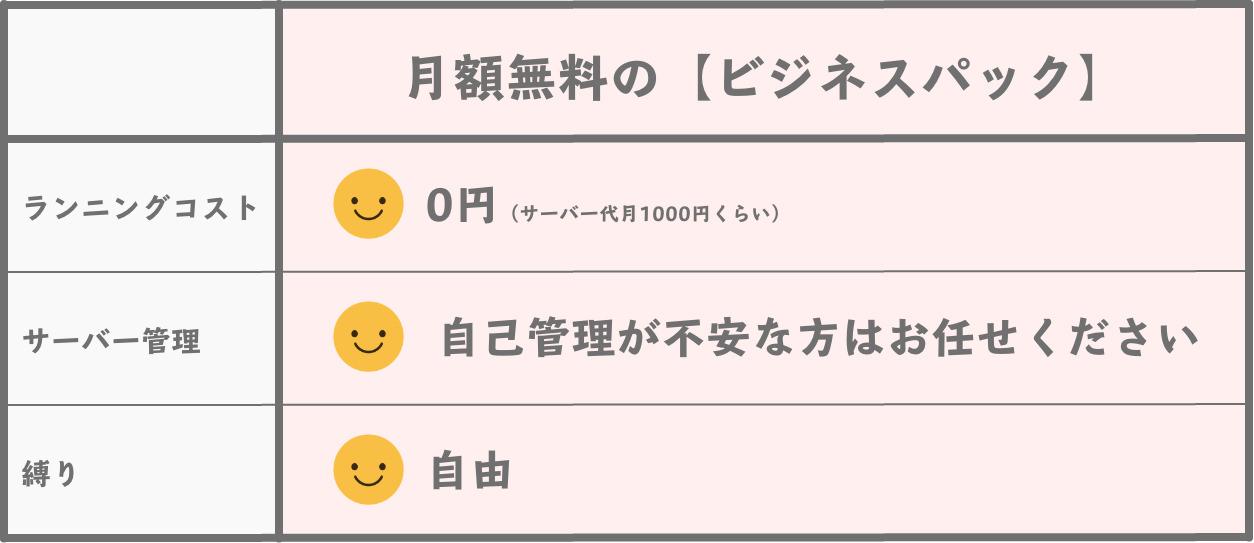【ビジネスパック】の月額システム