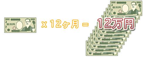 ホームページ制作費以外に月額費用12万円