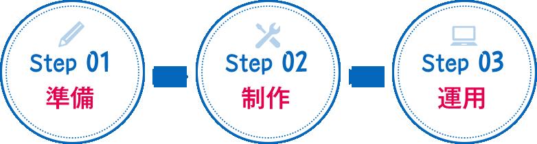 step01準備 step02制作 step03運用