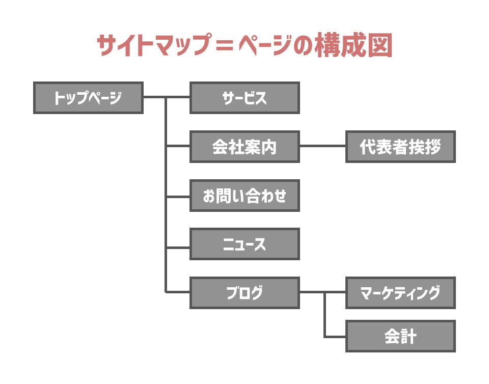 サイトマップ=ページの構成図